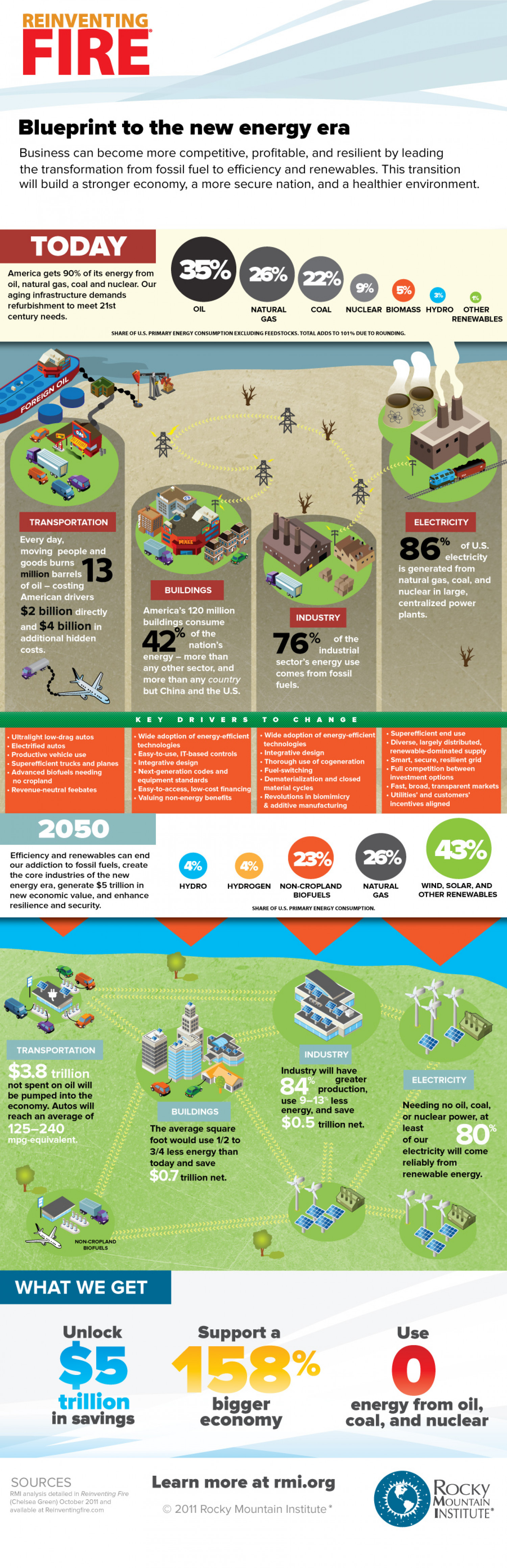 Reinventing Fire Infographic
