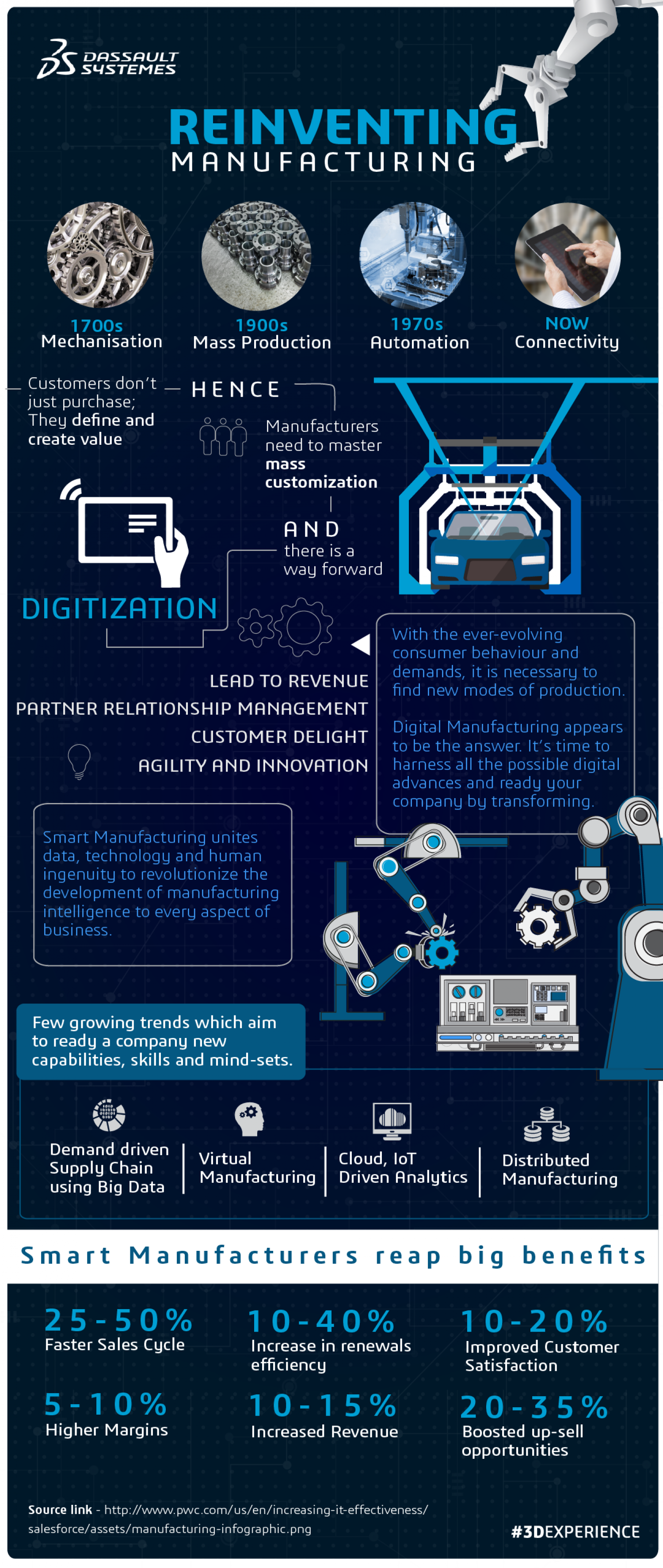 Reinventing Manufacturing In The Age Of Experience | Dassault Systemes Infographic