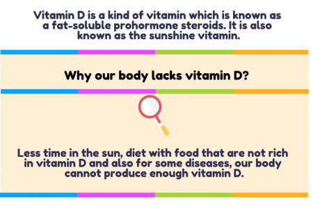 Relation Between Vitamin D and Atopic eczema Infographic