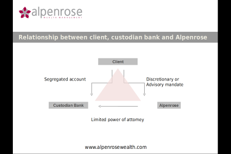 Relationship between client, custodian bank and Alpenrose Infographic