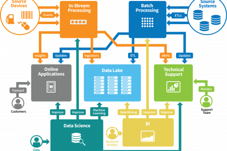 Relationship Between In-Stream and the Rest of the Big Data Infrastructure Infographic