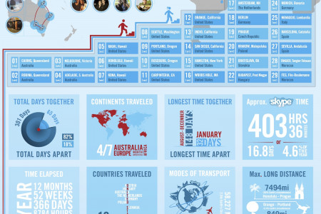 Relationship by the numbers Infographic