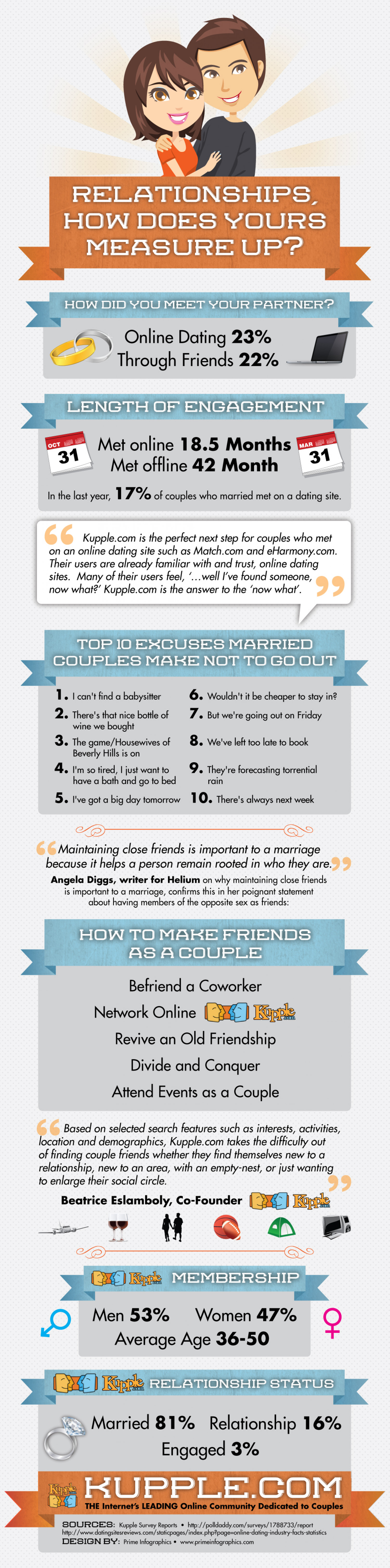 Relationships, How Does Yours Measure Up?  Infographic