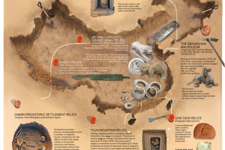Relics: unearthed treasures Infographic