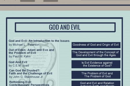 Religion and Theology  Infographic