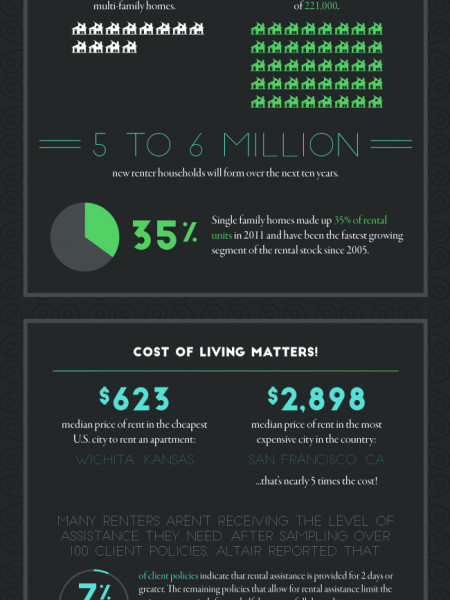 Relocation Renter Policies  Infographic