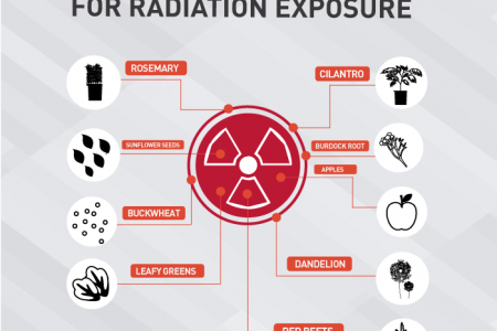 Remedies for Radiation Exposure Infographic Infographic