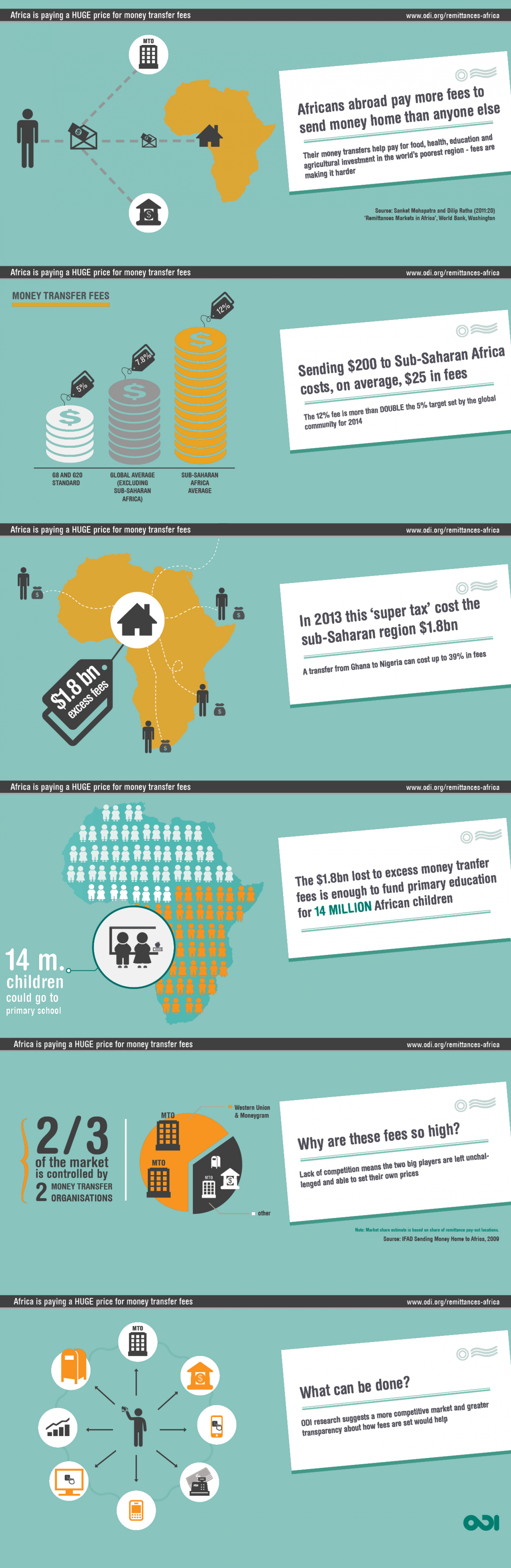 Africa is Paying a Huge Price for Money Transfer Fees Infographic