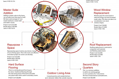 Remodeling Cost vs Values Infographic