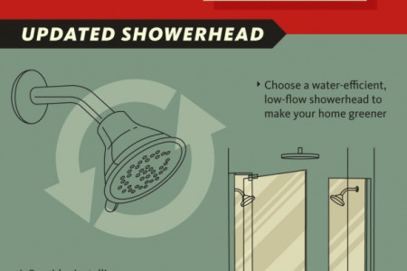 Remodeling Your Bathroom for Future Home Sales Infographic