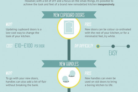 Remodeling your kitchen on a budget Infographic