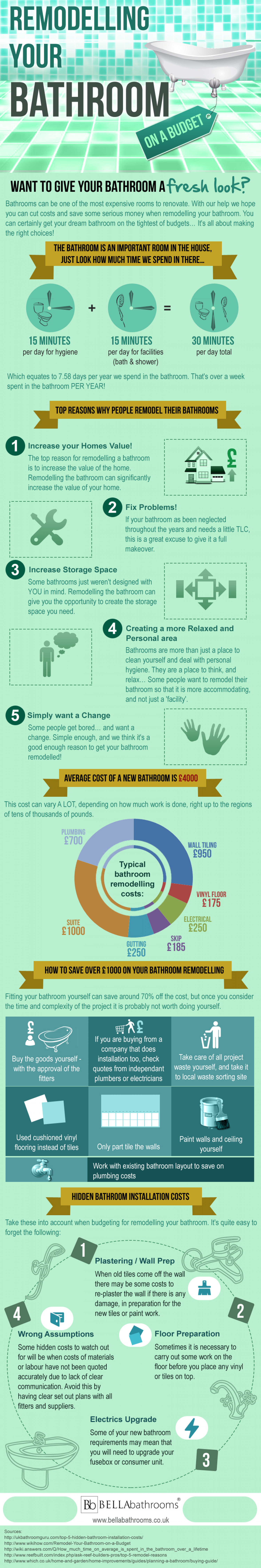 Remodelling Your Bathroom Infographic