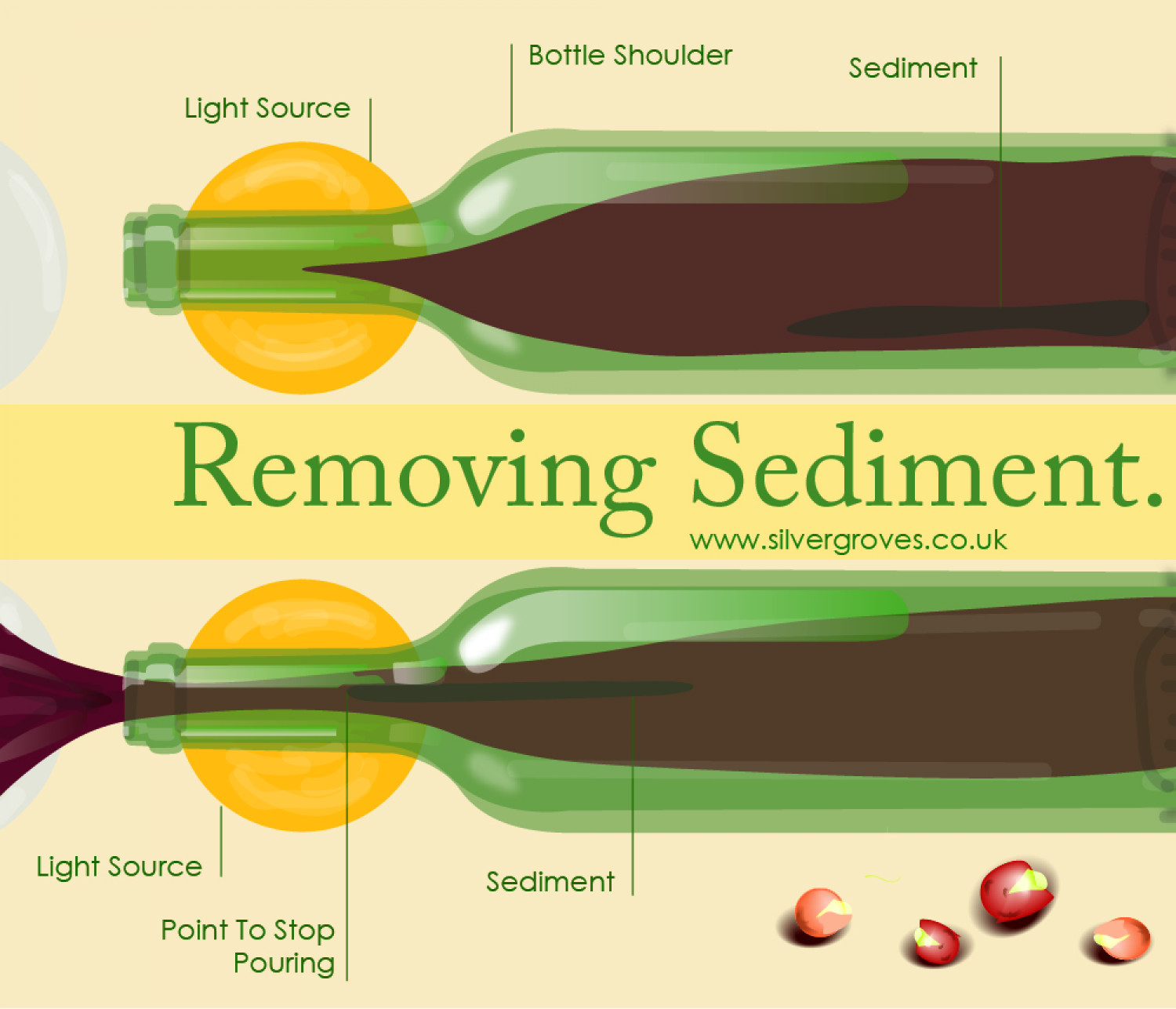Removing Sediment From Wine Infographic
