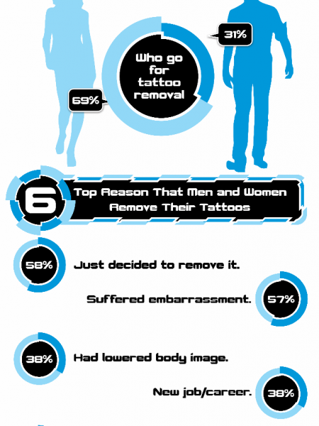 Removing Tattoo: Who Does it and Why? Infographic