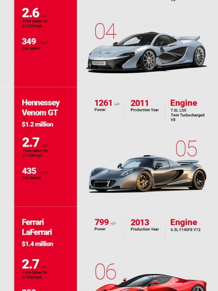 Rendezvous with Supercars Infographic
