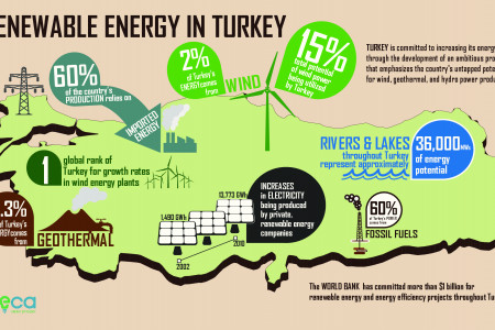 Renewable Energy in Turkey Infographic