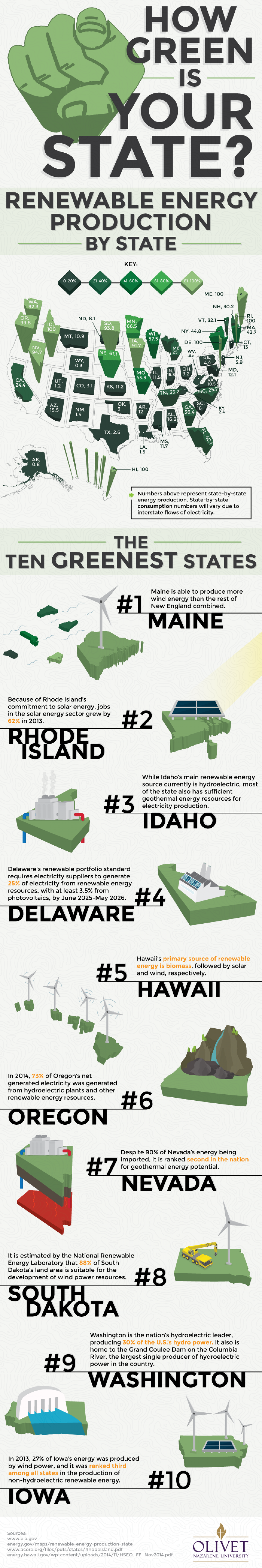 Renewable Energy Production By State Infographic