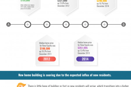 Reno Real Estate Recap Infographic