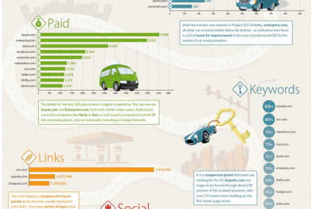 Rent a Car Services in Lahore Infographic