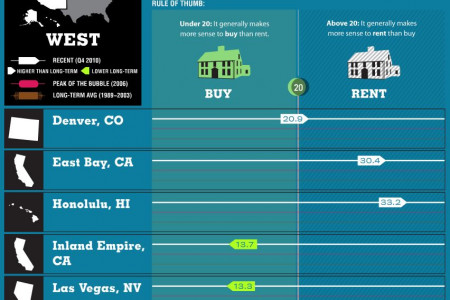 Rent or Buy? Infographic