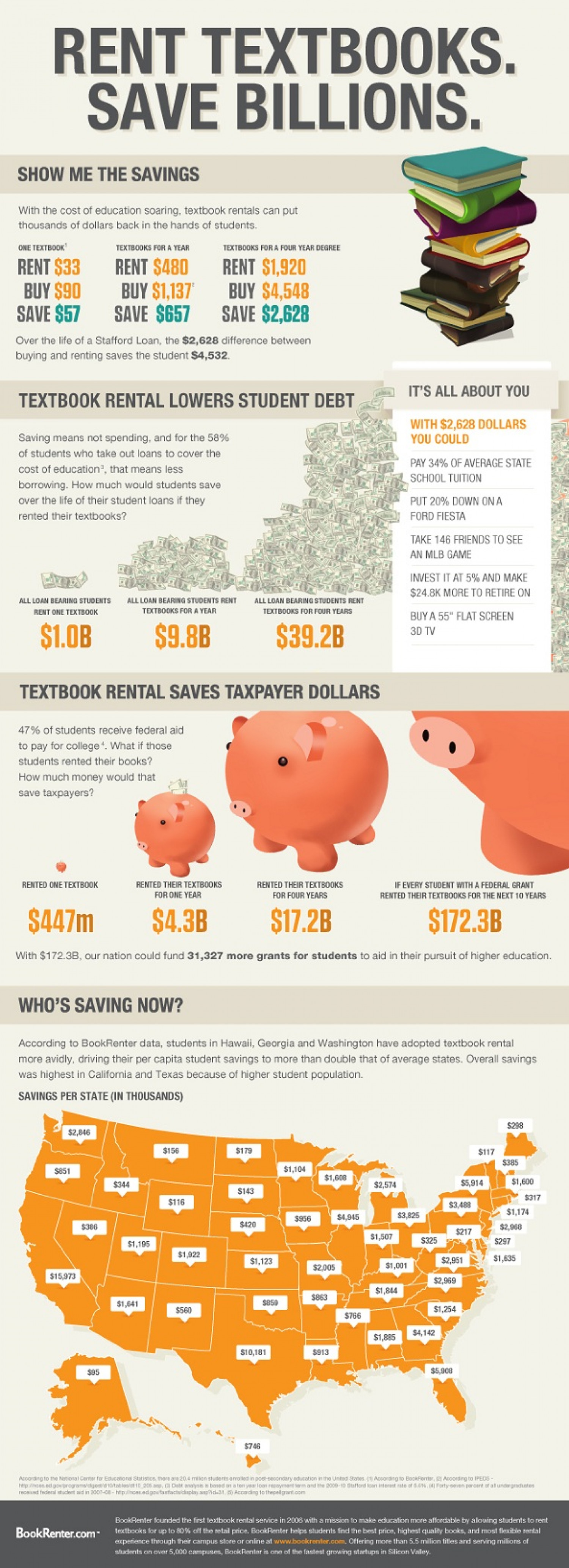 Rent Textbooks. Save Billions. Infographic
