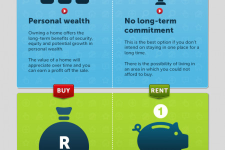Rent vs Buy a home Infographic