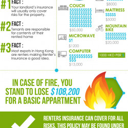 Home Renters Insurance >> Renter S Insurance Facts In Hong Kong Visual Ly