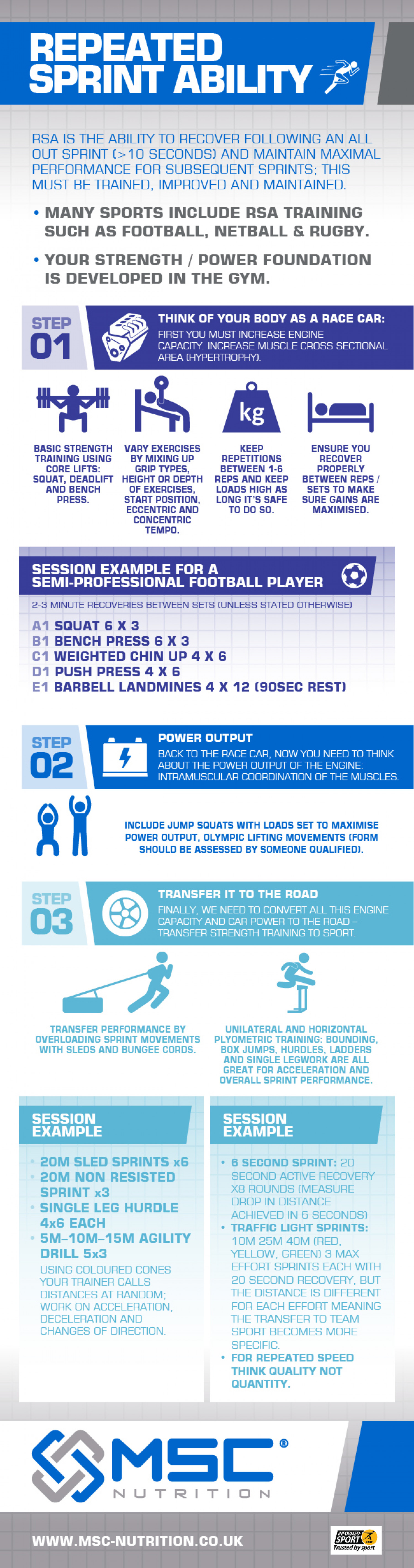 Repeated Sprint Ability Infographic