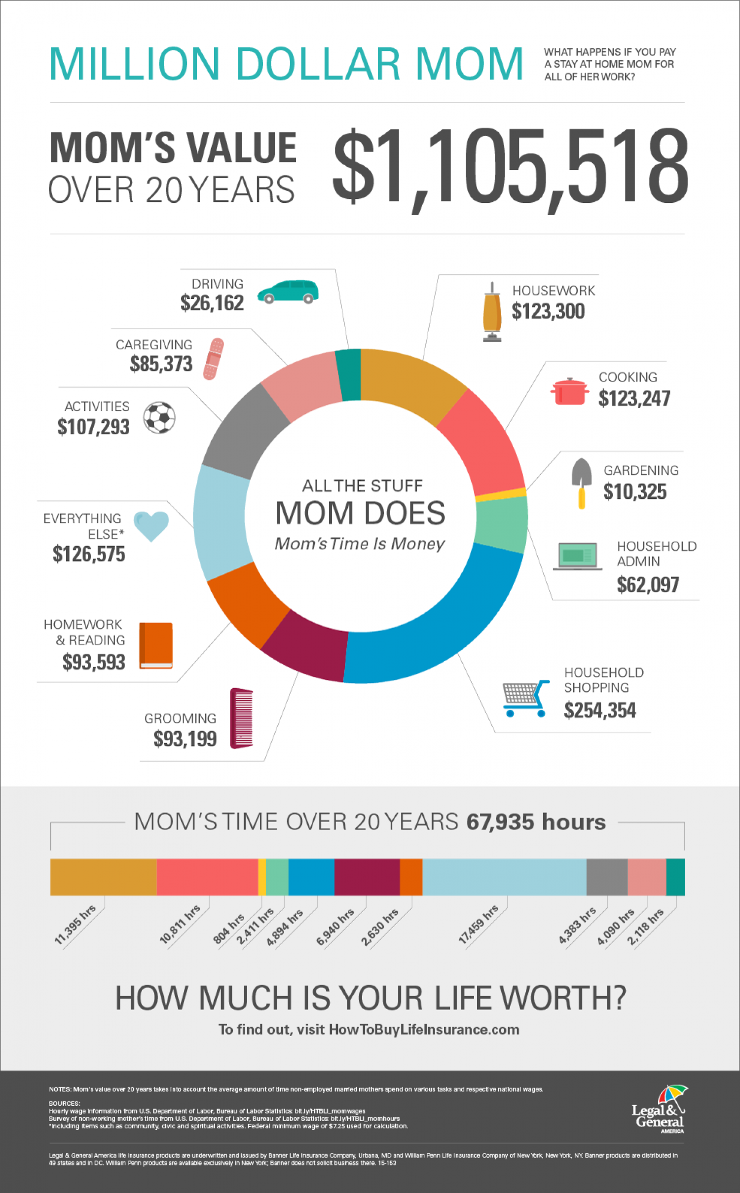 Replacing Mom would cost $1,105,518. Infographic