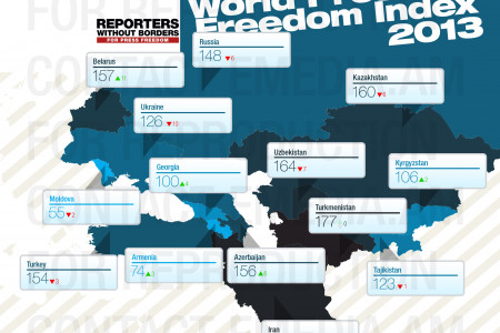 Reporters without Borders Index 2013 Infographic