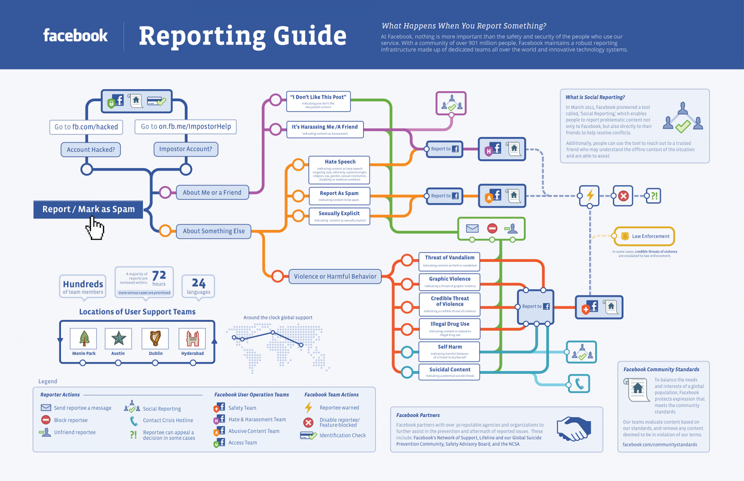 Reporting a Post on Facebook: The Process Infographic