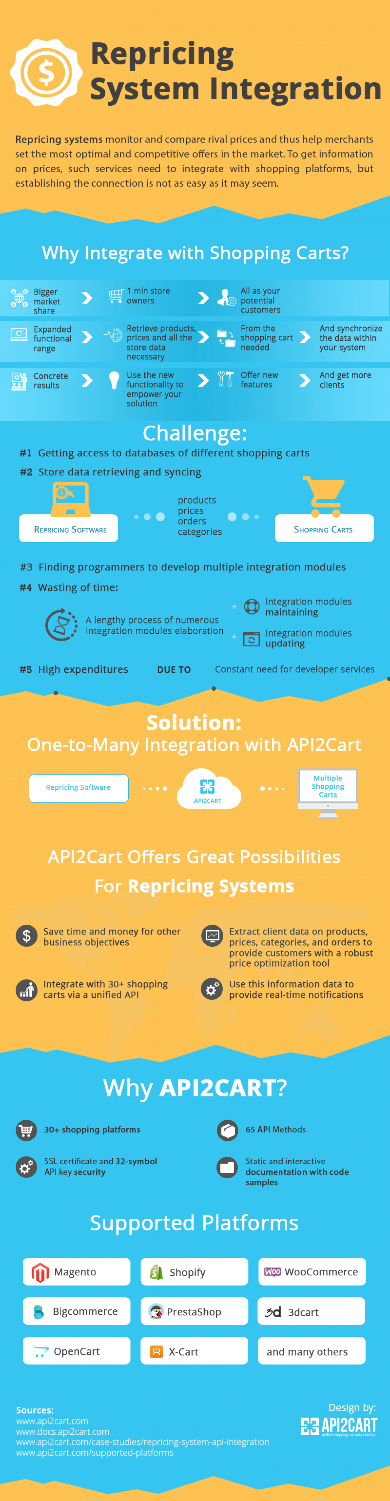 Repricing System Integration Infographic