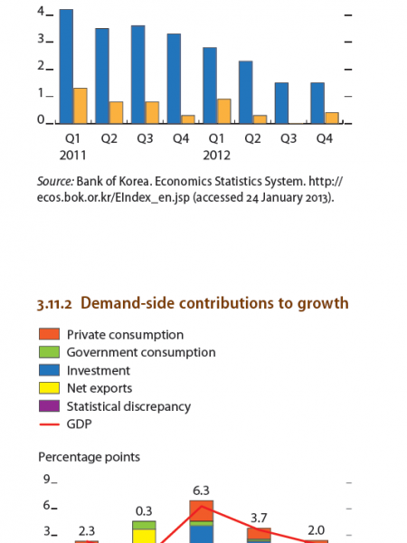 Republic of Korea : Demand-side Contribution to growth, Quaterly GDP growth Infographic