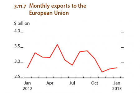 Republic of Korea - GDP growth, Monthly export to the european union Infographic