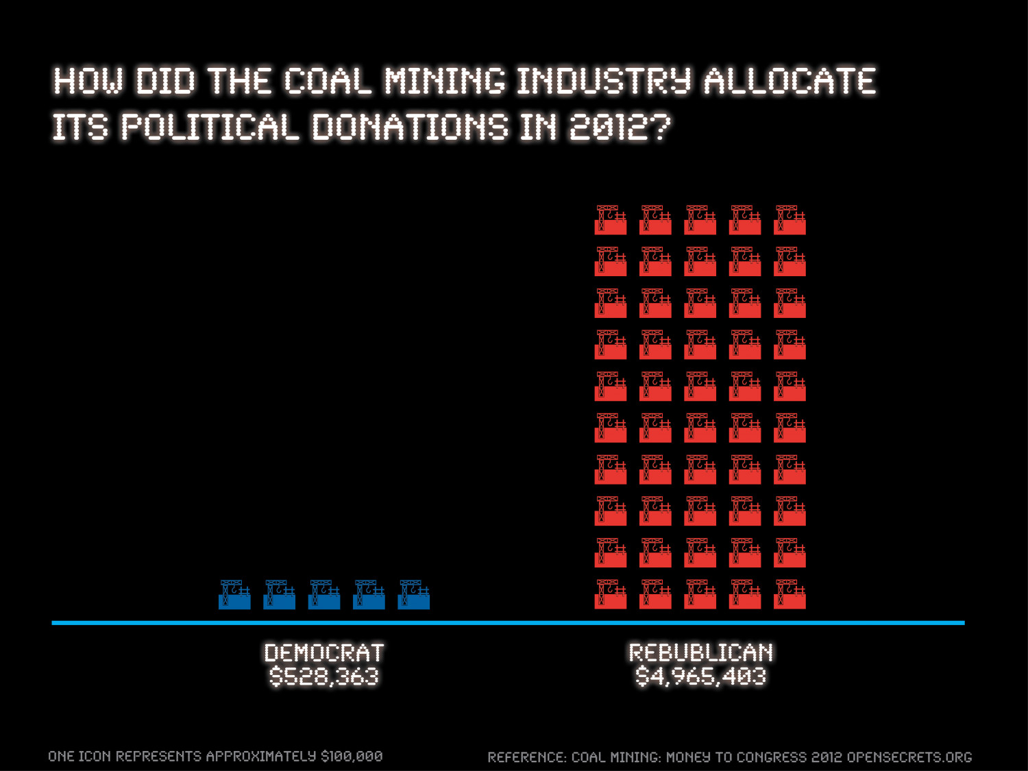 Republican Coal: Politician Donations from The American Coal Mining Industry in 2012 Infographic