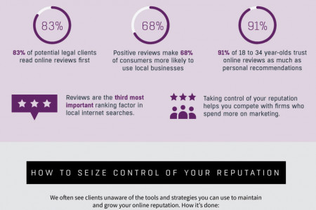 Reputation Management for Law Firms—The Rundown Infographic