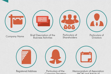 Required Documents for Incorporate Business in Singapore Infographic