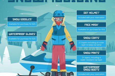 Required Dressing for Snowmobiling Infographic