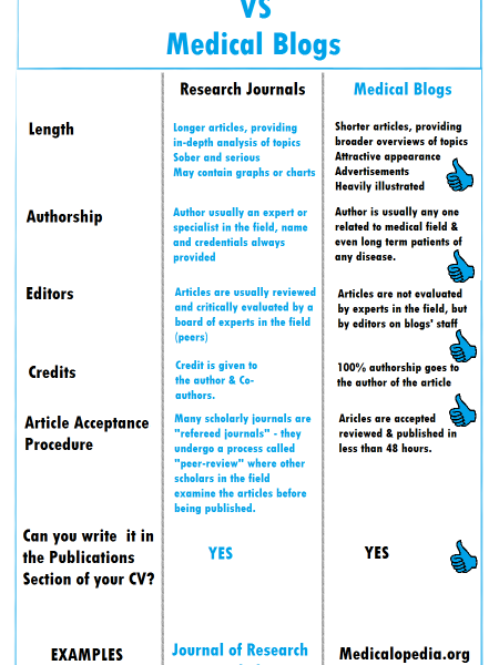 Research Journals vs Medical Blogs Infographic