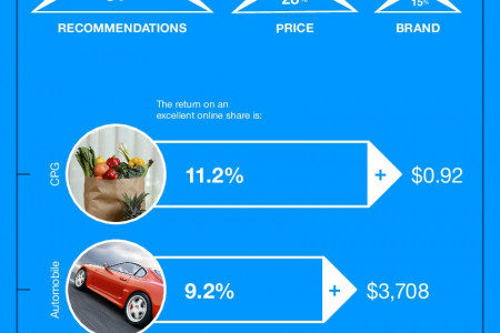 Quantifying the Monetary Value of Social Share Infographic