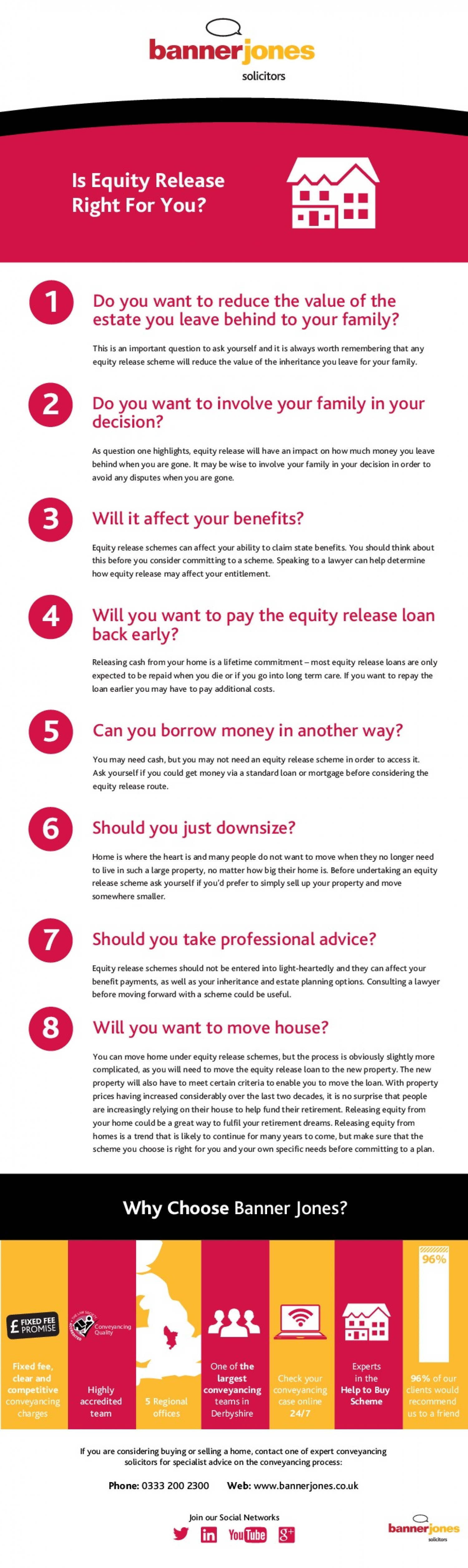 Residential Conveyancing - is equity release right for you? Infographic