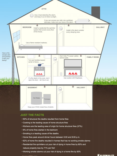 Residential Fire Protection Infographic