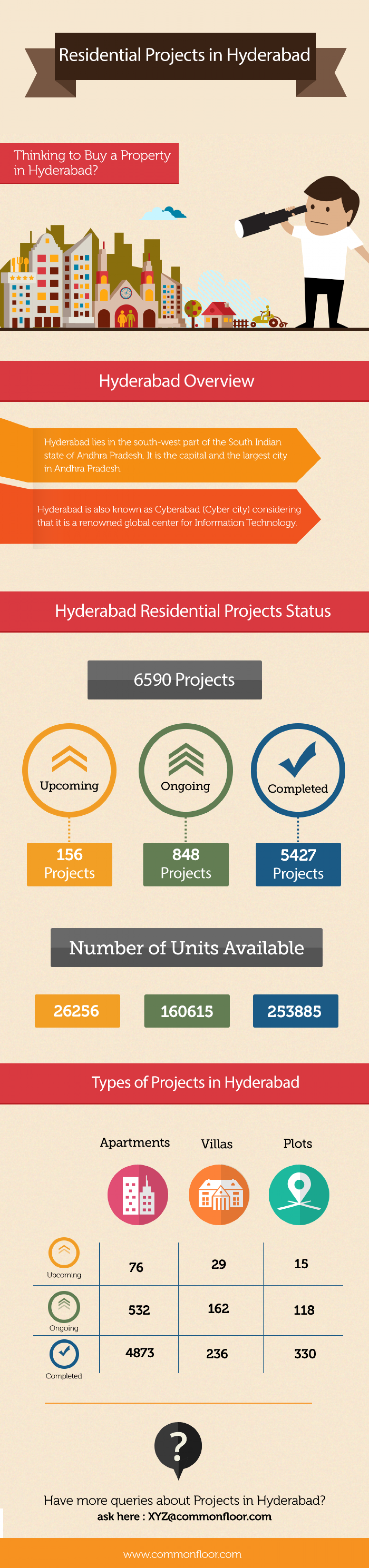 Residential Projects in Hyderabad Infographic
