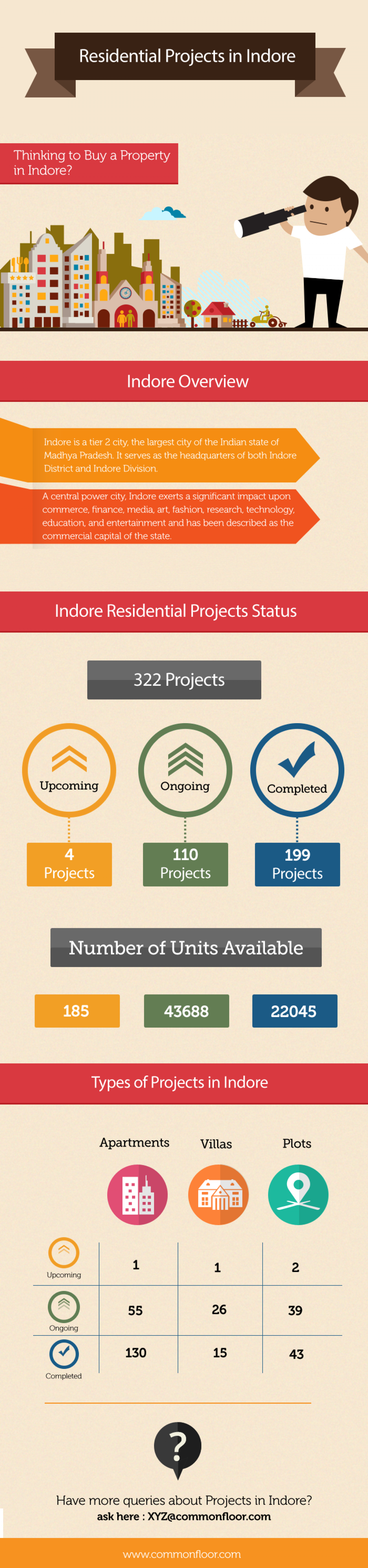 Residential Projects in Indore Infographic
