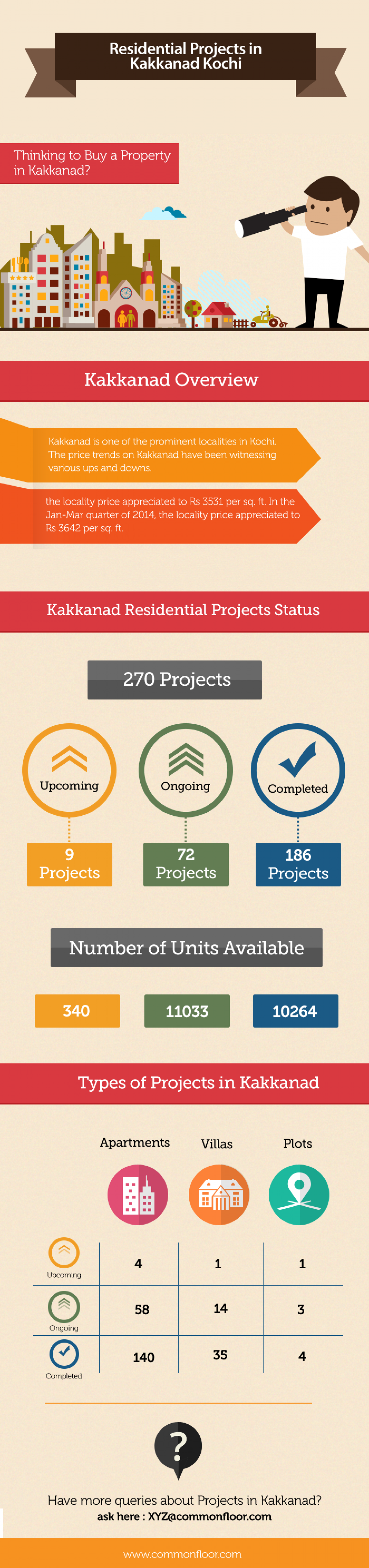 Residential Projects in Kakkanad Kochi Infographic