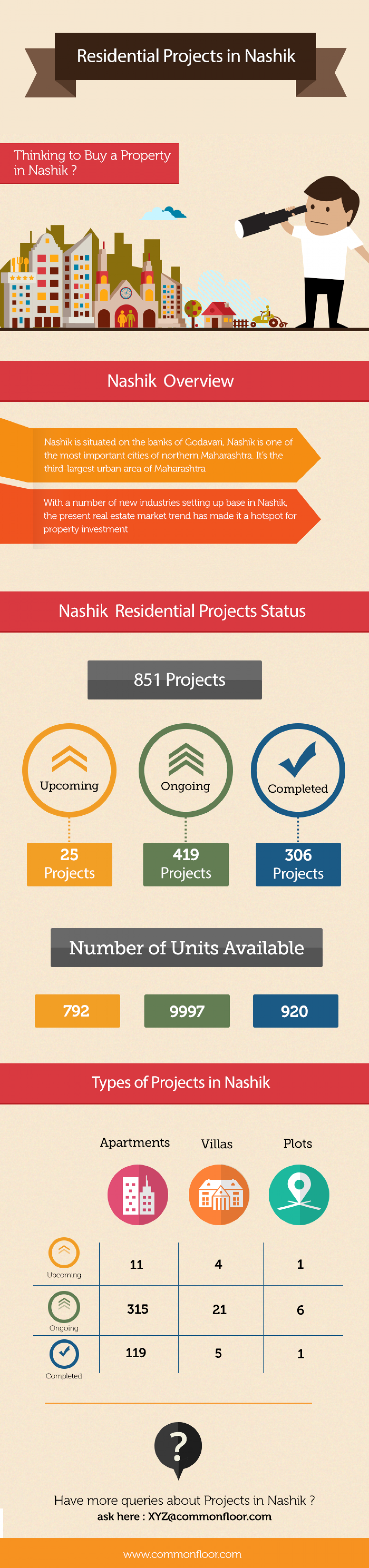 Residential Projects in Nashik Infographic