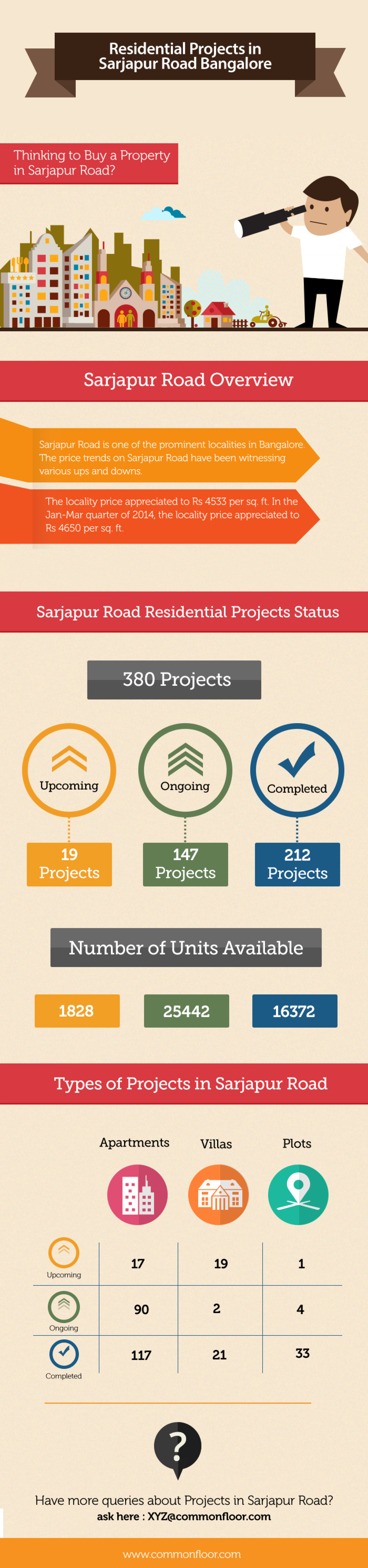 Residential Projects in Sarjapur Road, Bangalore Infographic