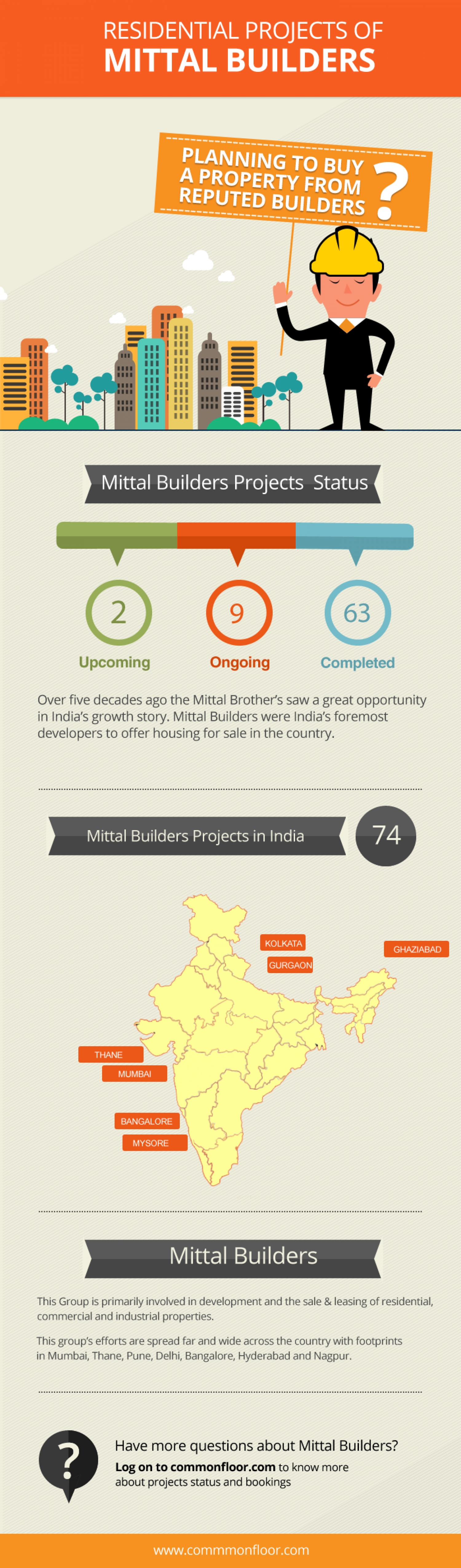 Residential Projects of Mittal Builders Across India Infographic