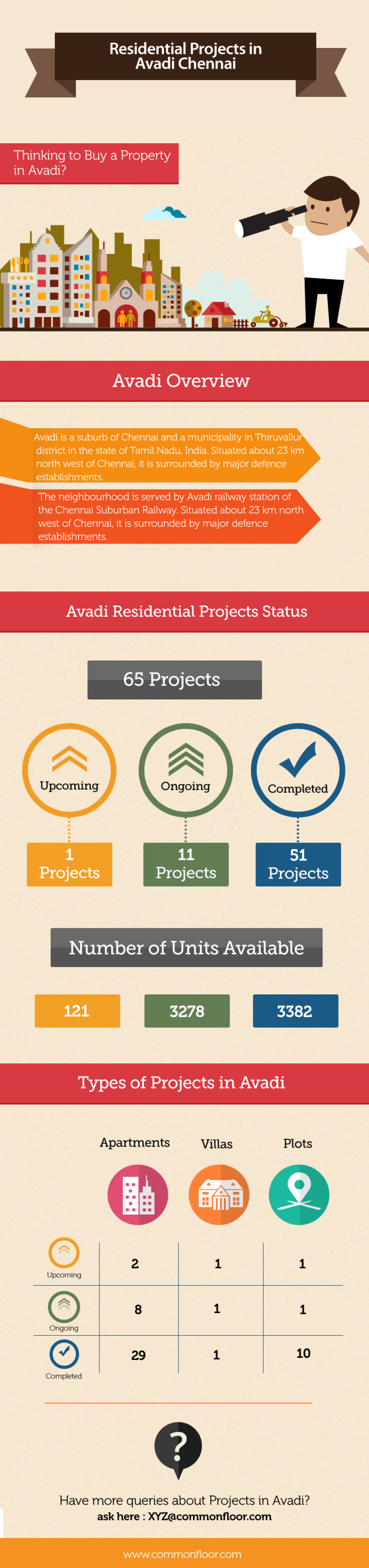 Residential projects in Avadi, Chennai Infographic
