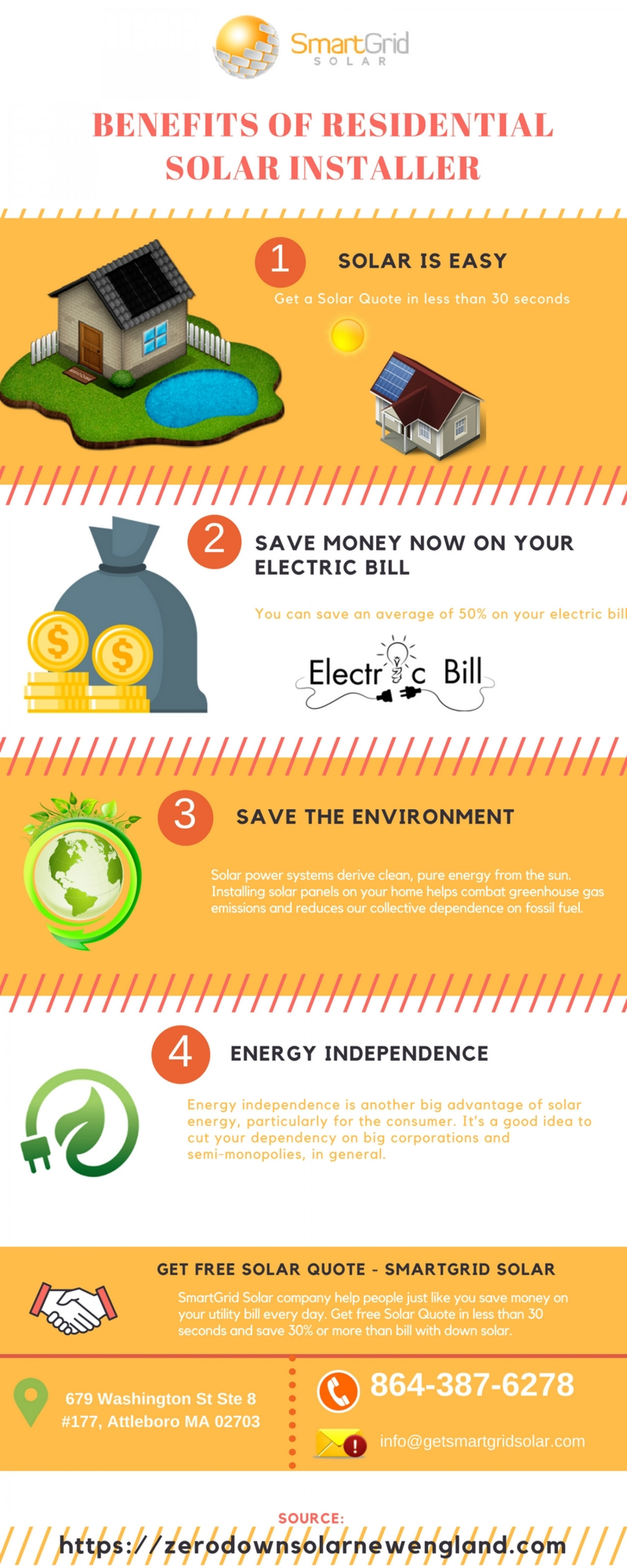 Residential Solar Installer Massachusetts Infographic